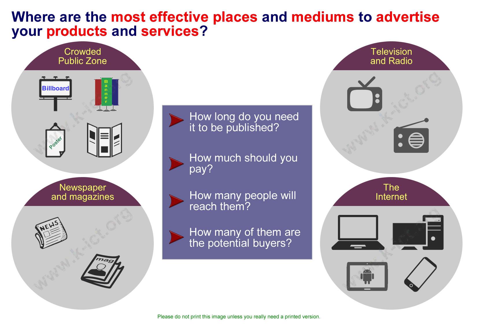 Online advertising brings more buyers