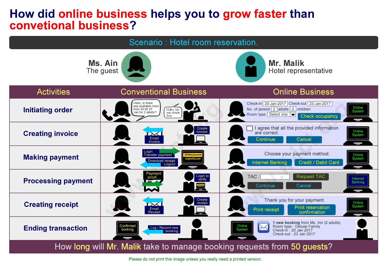 Online business helps you to grow faster than conventional business